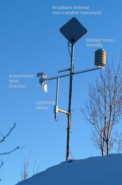 Images Of Weather Instruments. the Weather Instruments on